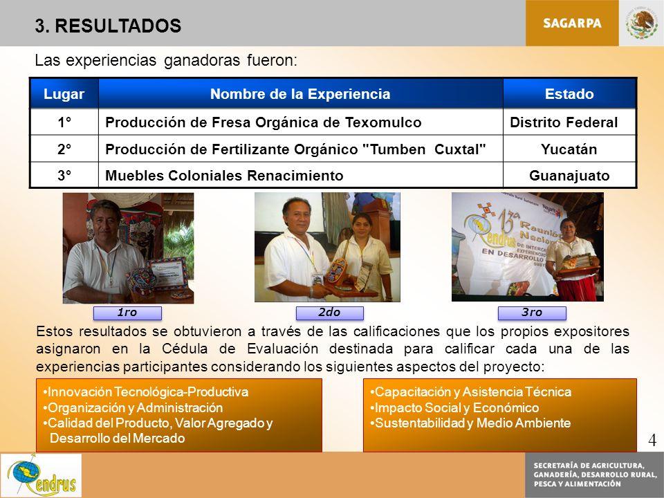 Las experiencias ganadoras fueron: LugarNombre de la ExperienciaEstado 1°Producción de Fresa Orgánica de TexomulcoDistrito Federal 2°Producción de Fer