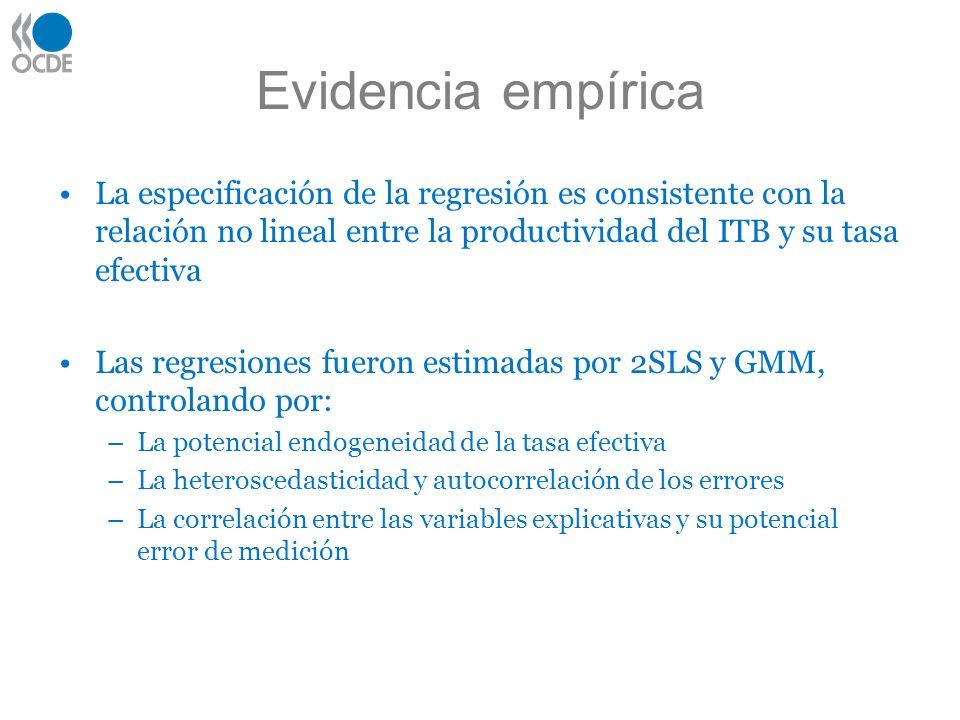 Evidencia empírica La especificación de la regresión es consistente con la relación no lineal entre la productividad del ITB y su tasa efectiva Las re