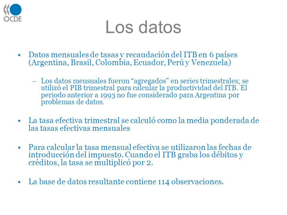Los datos Datos mensuales de tasas y recaudación del ITB en 6 países (Argentina, Brasil, Colombia, Ecuador, Perú y Venezuela) –Los datos mensuales fueron agregados en series trimestrales; se utilizó el PIB trimestral para calcular la productividad del ITB.