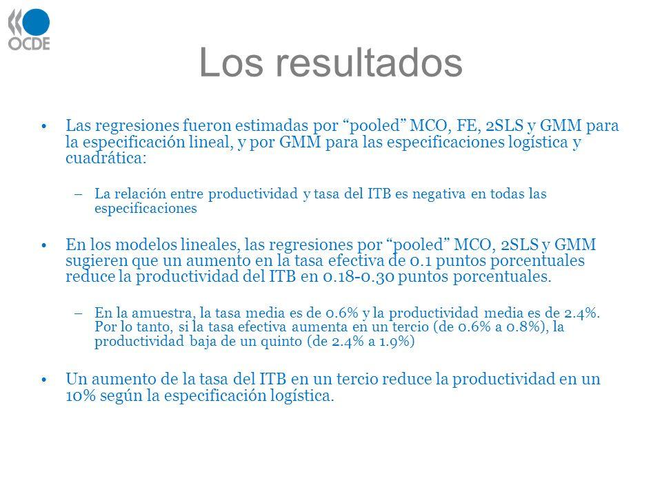 Los resultados Las regresiones fueron estimadas por pooled MCO, FE, 2SLS y GMM para la especificación lineal, y por GMM para las especificaciones logística y cuadrática: –La relación entre productividad y tasa del ITB es negativa en todas las especificaciones En los modelos lineales, las regresiones por pooled MCO, 2SLS y GMM sugieren que un aumento en la tasa efectiva de 0.1 puntos porcentuales reduce la productividad del ITB en 0.18-0.30 puntos porcentuales.