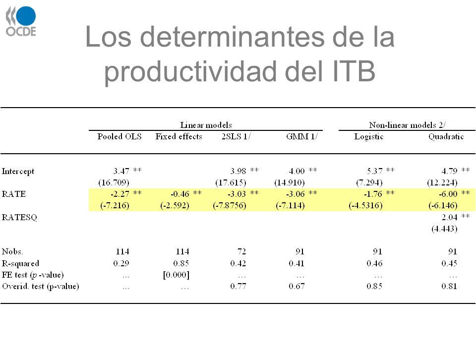 Los determinantes de la productividad del ITB