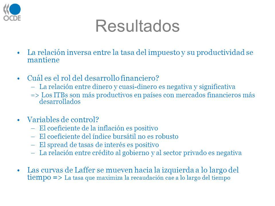 Resultados La relación inversa entre la tasa del impuesto y su productividad se mantiene Cuál es el rol del desarrollo financiero.
