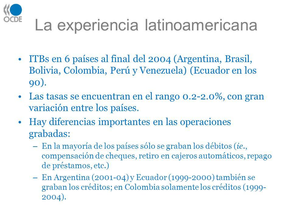 La experiencia latinoamericana ITBs en 6 países al final del 2004 (Argentina, Brasil, Bolivia, Colombia, Perú y Venezuela) (Ecuador en los 90). Las ta