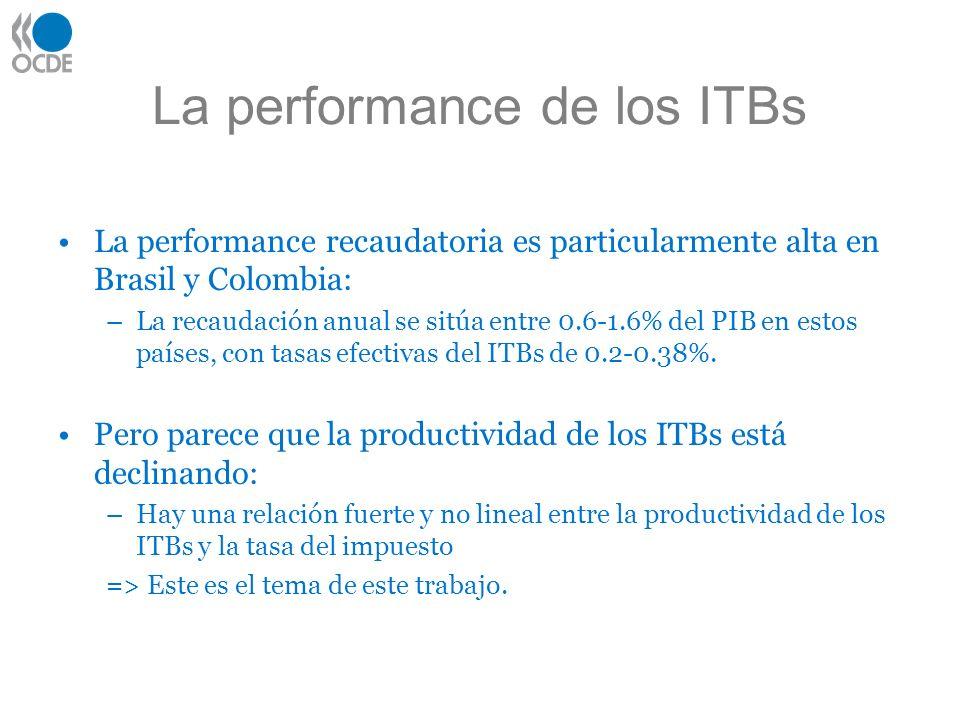 La performance de los ITBs La performance recaudatoria es particularmente alta en Brasil y Colombia: –La recaudación anual se sitúa entre 0.6-1.6% del PIB en estos países, con tasas efectivas del ITBs de 0.2-0.38%.