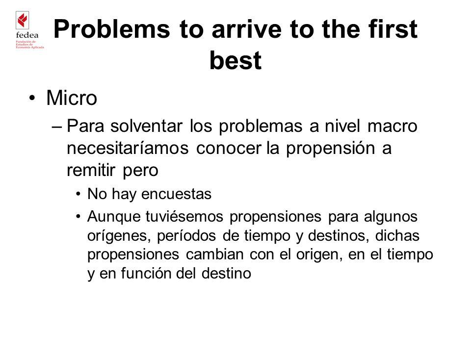 Problems to arrive to the first best Micro –Para solventar los problemas a nivel macro necesitaríamos conocer la propensión a remitir pero No hay encu