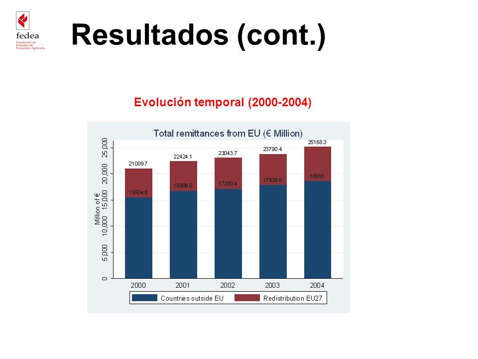 Evolución temporal (2000-2004) Resultados (cont.)