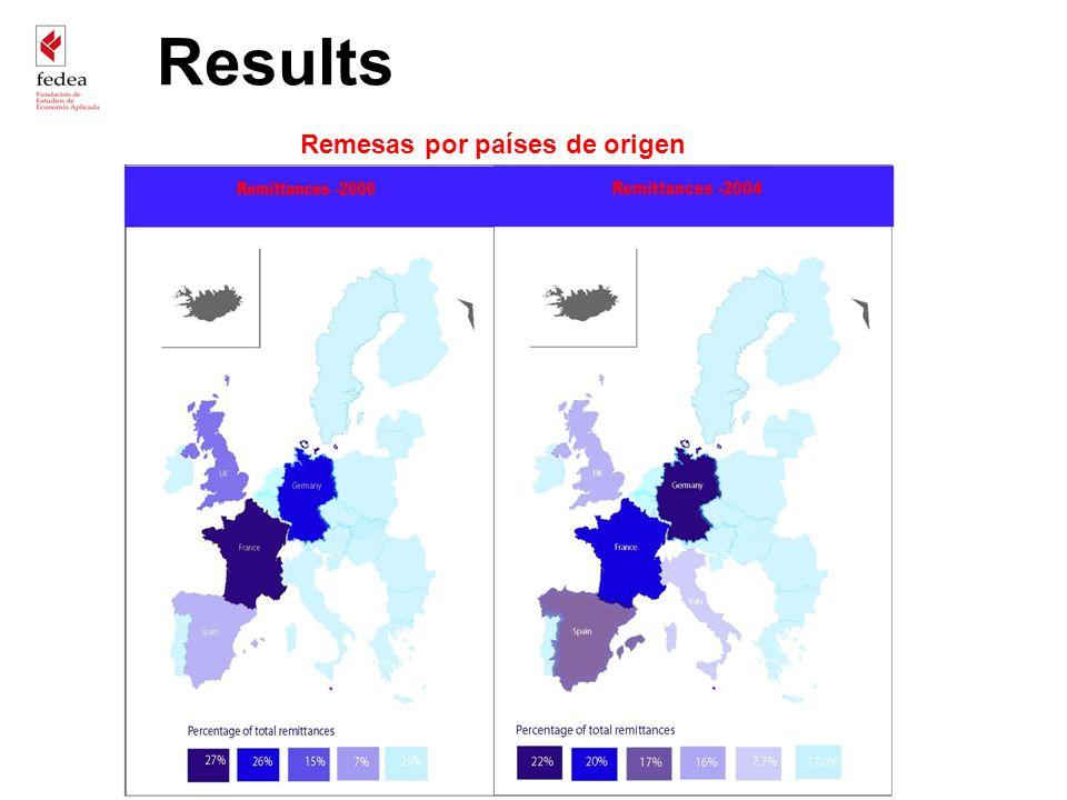 Results Remesas por países de origen