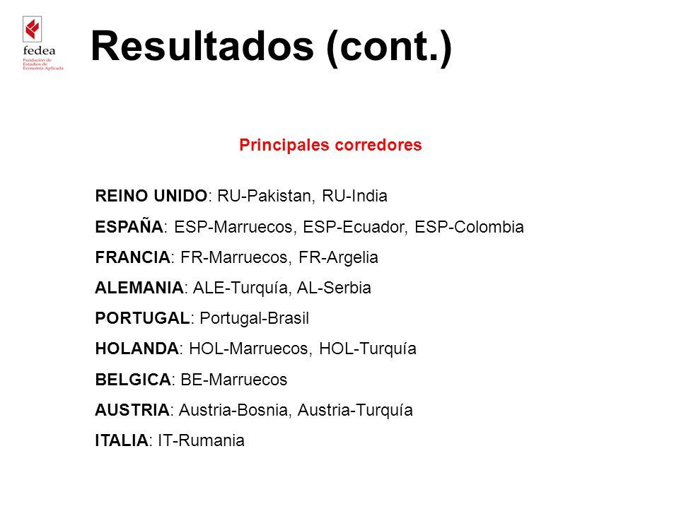 Principales corredores REINO UNIDO: RU-Pakistan, RU-India ESPAÑA: ESP-Marruecos, ESP-Ecuador, ESP-Colombia FRANCIA: FR-Marruecos, FR-Argelia ALEMANIA: