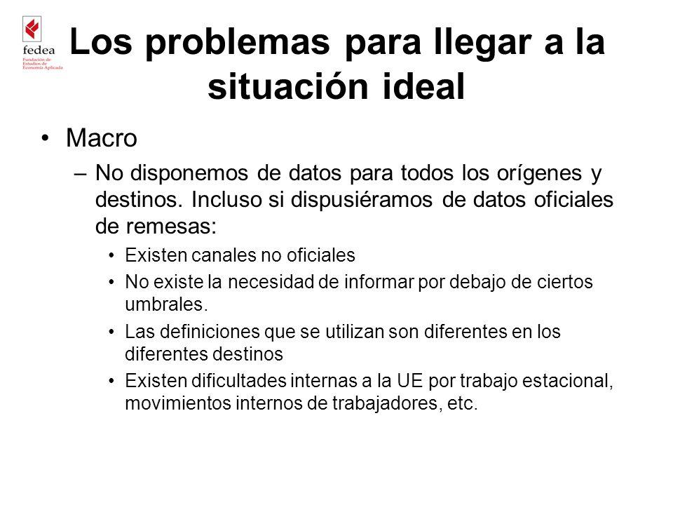 Los problemas para llegar a la situación ideal Macro –No disponemos de datos para todos los orígenes y destinos. Incluso si dispusiéramos de datos ofi