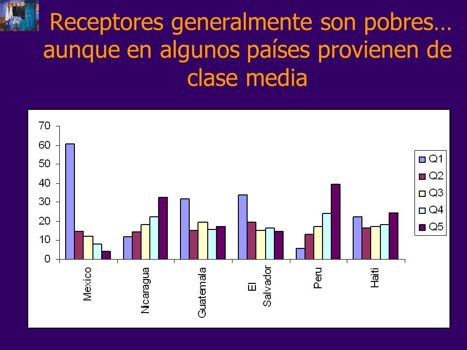 Receptores generalmente son pobres… aunque en algunos países provienen de clase media
