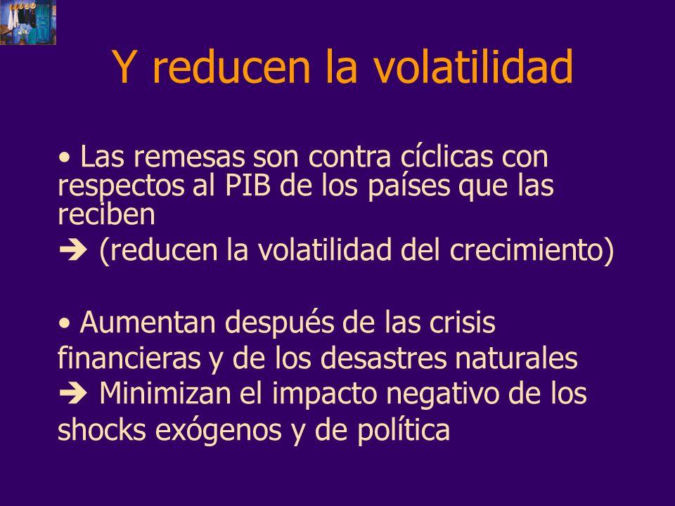 Y reducen la volatilidad Las remesas son contra cíclicas con respectos al PIB de los países que las reciben (reducen la volatilidad del crecimiento) A