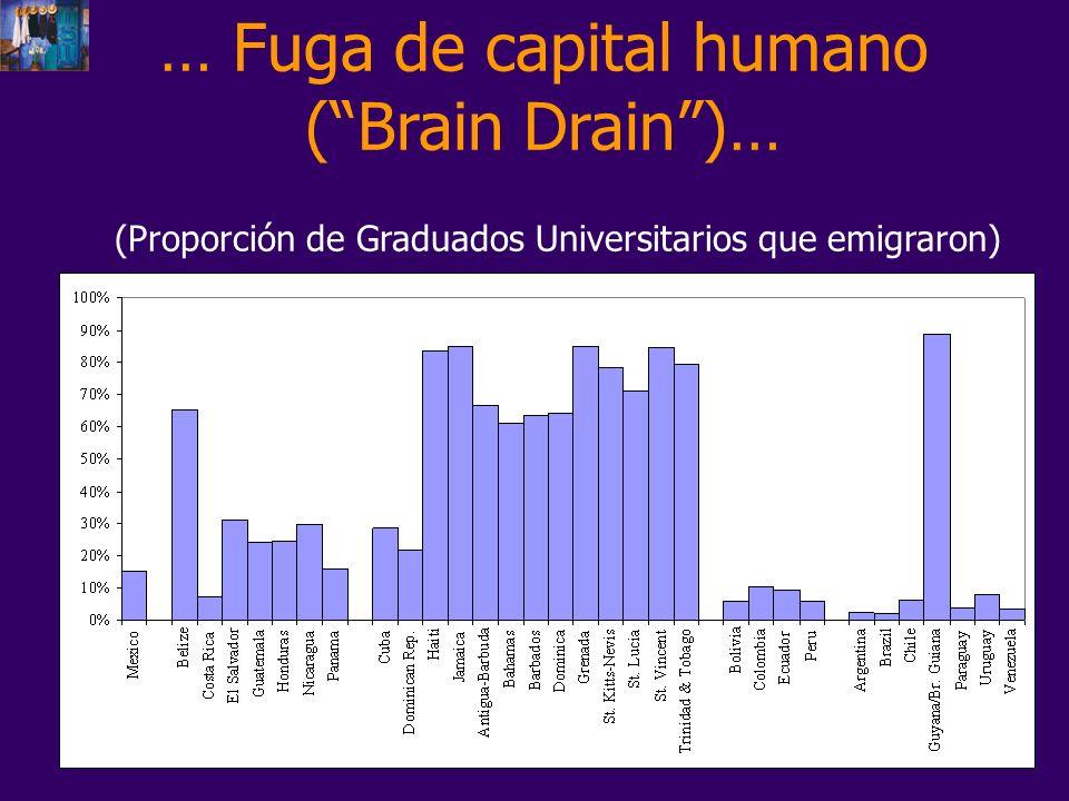 … Fuga de capital humano (Brain Drain)… (Proporción de Graduados Universitarios que emigraron)
