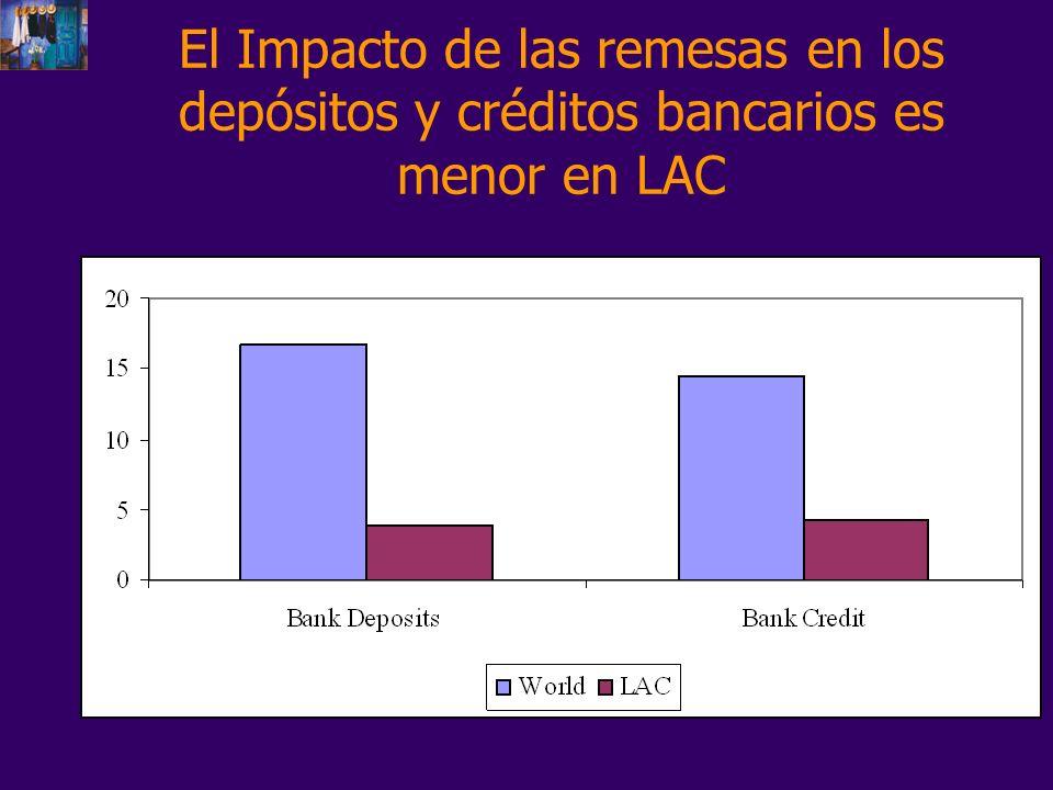 El Impacto de las remesas en los depósitos y créditos bancarios es menor en LAC