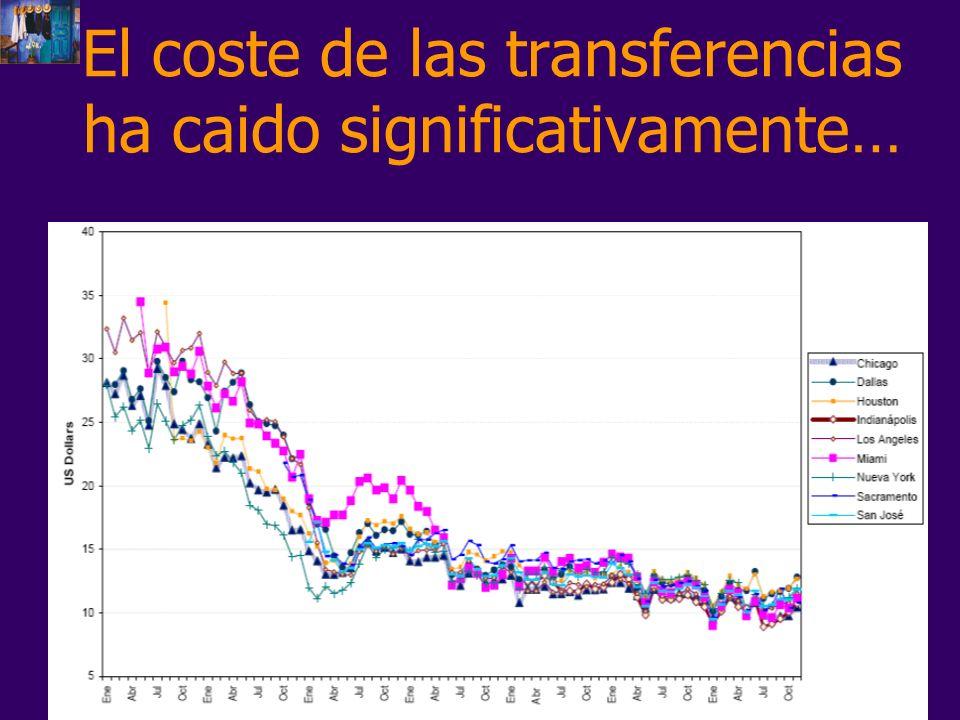 El coste de las transferencias ha caido significativamente…