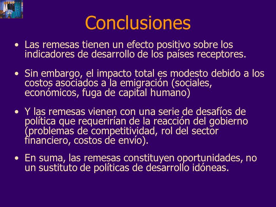Conclusiones Las remesas tienen un efecto positivo sobre los indicadores de desarrollo de los países receptores. Sin embargo, el impacto total es mode