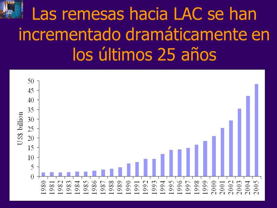 Las remesas hacia LAC se han incrementado dramáticamente en los últimos 25 años