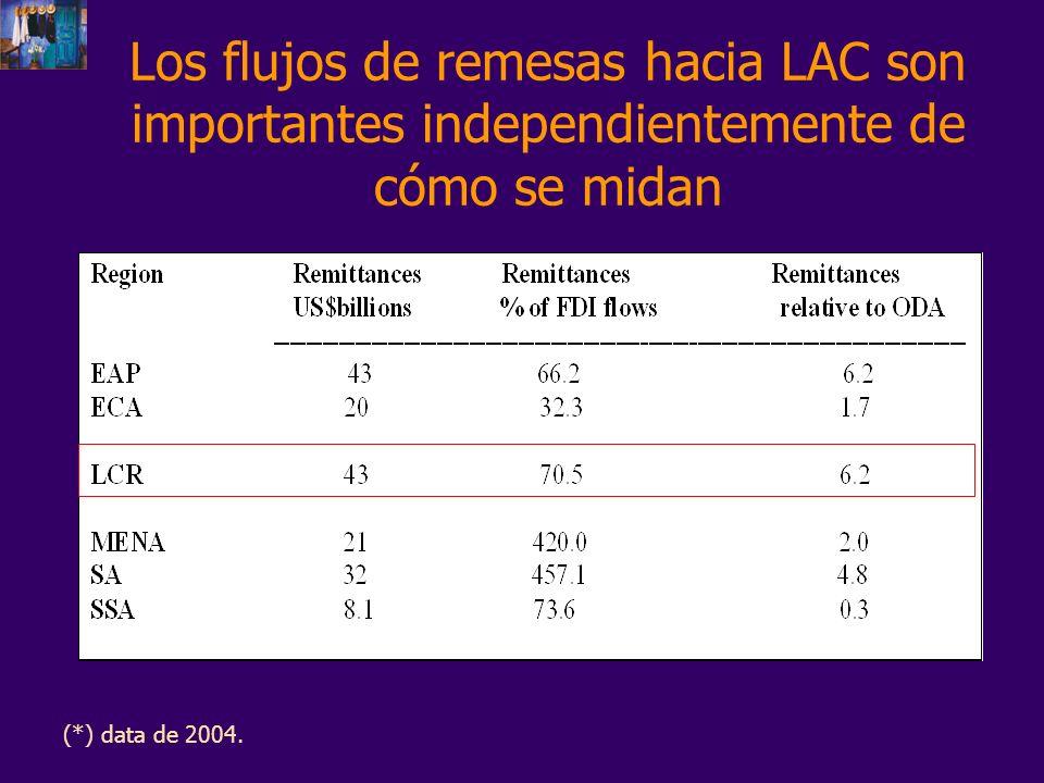Volumen de Remesas superan los $1500 millones en 10 países de LAC