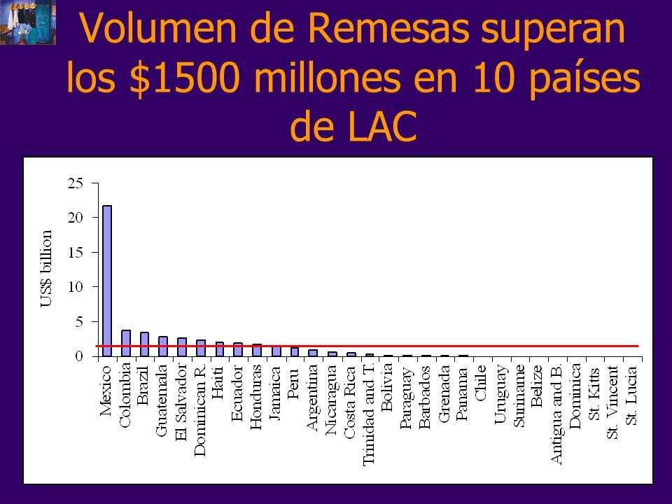 Conclusiones Las remesas tienen un efecto positivo sobre los indicadores de desarrollo de los países receptores.