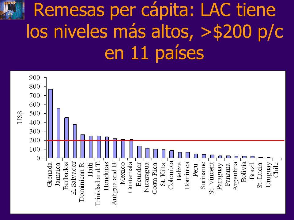 Remesas per cápita: LAC tiene los niveles más altos, >$200 p/c en 11 países