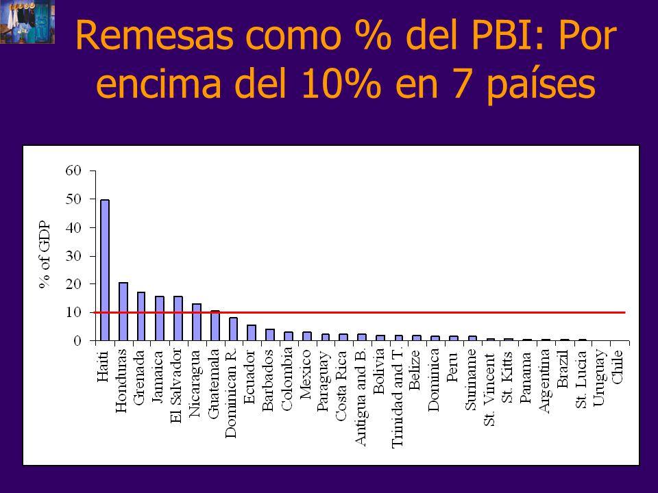 Remesas como % del PBI: Por encima del 10% en 7 países