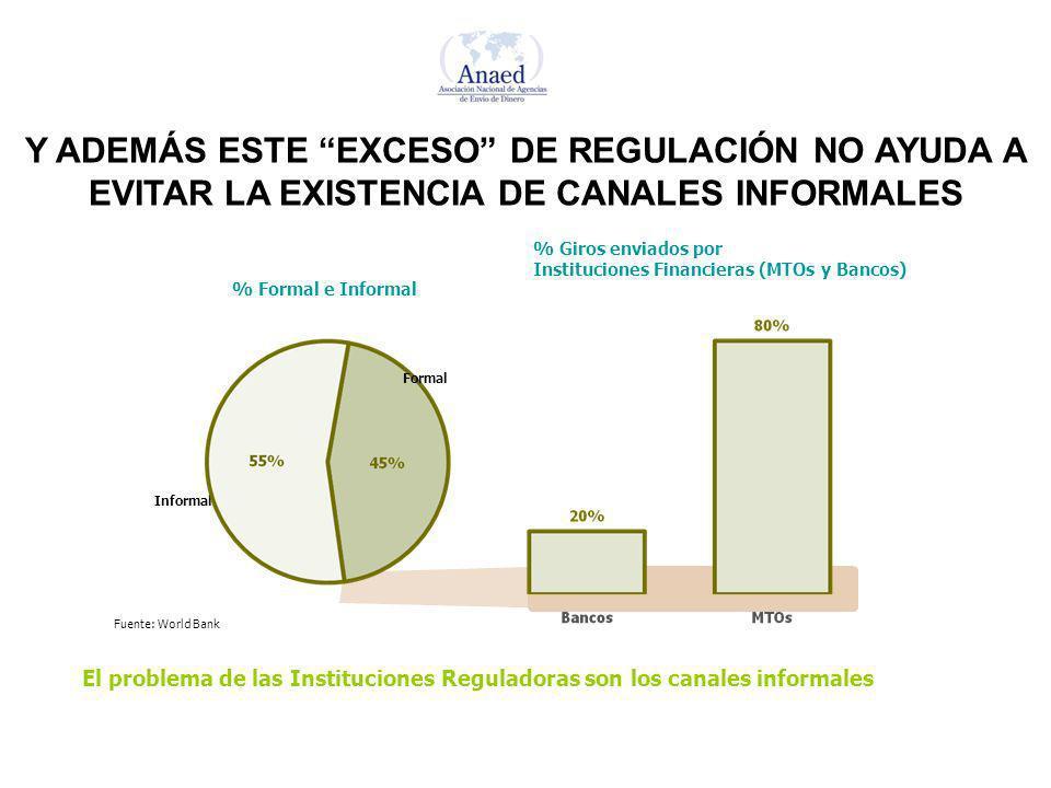 Y ADEMÁS ESTE EXCESO DE REGULACIÓN NO AYUDA A EVITAR LA EXISTENCIA DE CANALES INFORMALES El problema de las Instituciones Reguladoras son los canales
