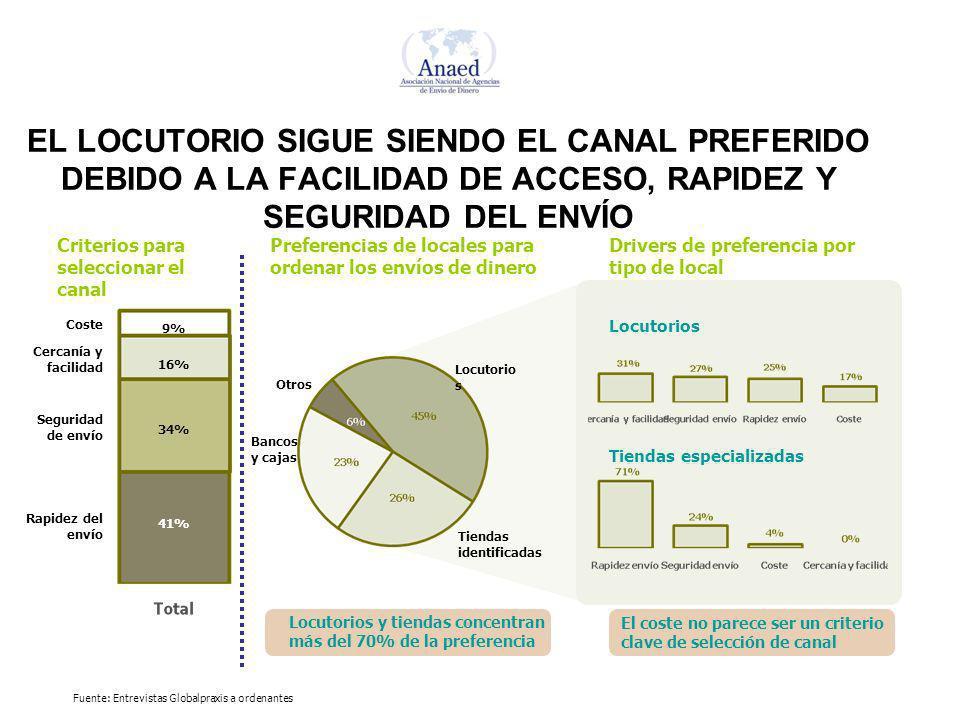 EL LOCUTORIO SIGUE SIENDO EL CANAL PREFERIDO DEBIDO A LA FACILIDAD DE ACCESO, RAPIDEZ Y SEGURIDAD DEL ENVÍO Bancos y cajas Preferencias de locales par