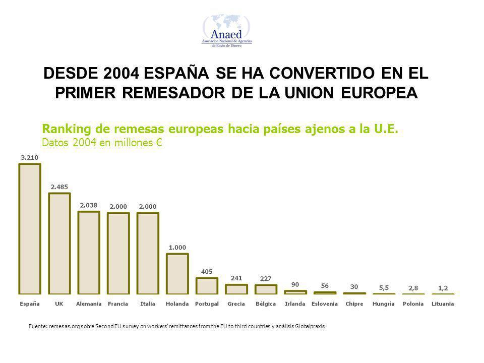 DESDE 2004 ESPAÑA SE HA CONVERTIDO EN EL PRIMER REMESADOR DE LA UNION EUROPEA Ranking de remesas europeas hacia países ajenos a la U.E.