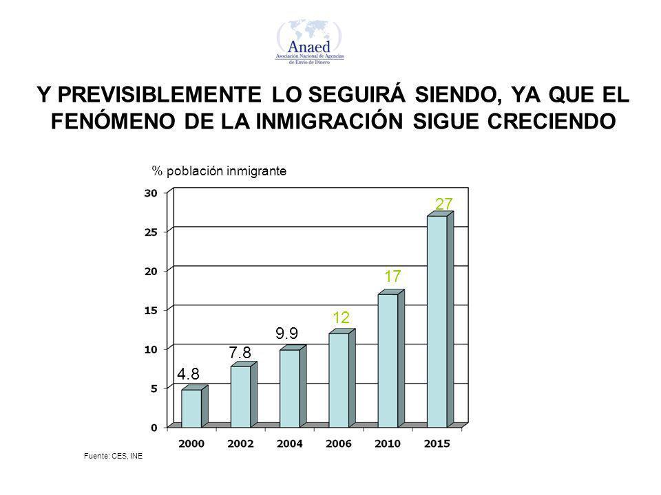 Y PREVISIBLEMENTE LO SEGUIRÁ SIENDO, YA QUE EL FENÓMENO DE LA INMIGRACIÓN SIGUE CRECIENDO % población inmigrante 4.8 7.8 9.9 12 27 17 Fuente: CES, INE