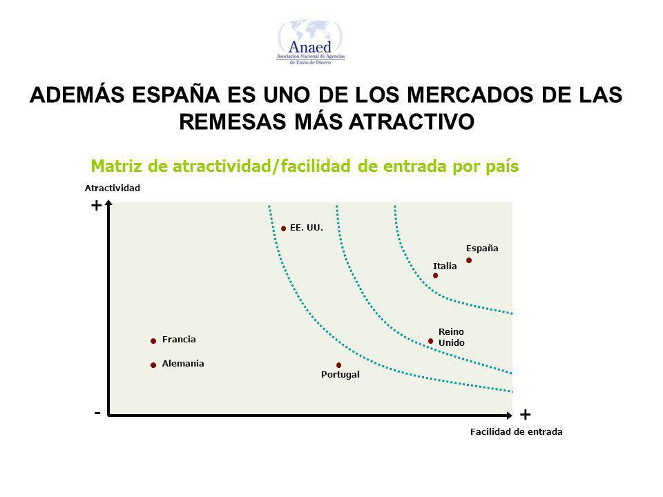 Matriz de atractividad/facilidad de entrada por país España Reino Unido Portugal Italia EE. UU. Alemania Francia Atractividad Facilidad de entrada + -