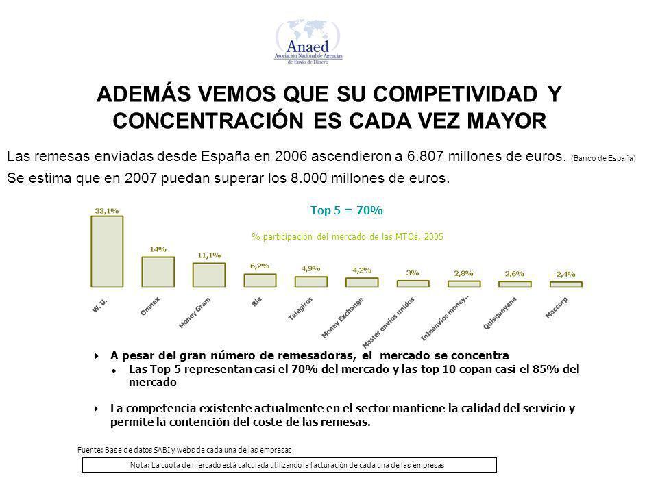 ADEMÁS VEMOS QUE SU COMPETIVIDAD Y CONCENTRACIÓN ES CADA VEZ MAYOR Fuente: Base de datos SABI y webs de cada una de las empresas % participación del mercado de las MTOs, 2005 A pesar del gran número de remesadoras, el mercado se concentra Las Top 5 representan casi el 70% del mercado y las top 10 copan casi el 85% del mercado La competencia existente actualmente en el sector mantiene la calidad del servicio y permite la contención del coste de las remesas.