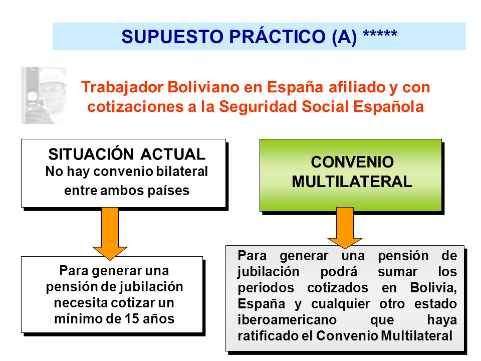 SUPUESTO PRÁCTICO (A) ***** SITUACIÓN ACTUAL No hay convenio bilateral entre ambos países CONVENIO MULTILATERAL Para generar una pensión de jubilación