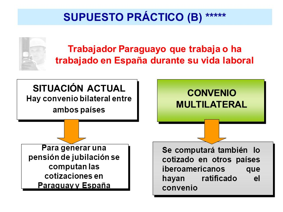 SUPUESTO PRÁCTICO (B) ***** Trabajador Paraguayo que trabaja o ha trabajado en España durante su vida laboral SITUACIÓN ACTUAL Hay convenio bilateral