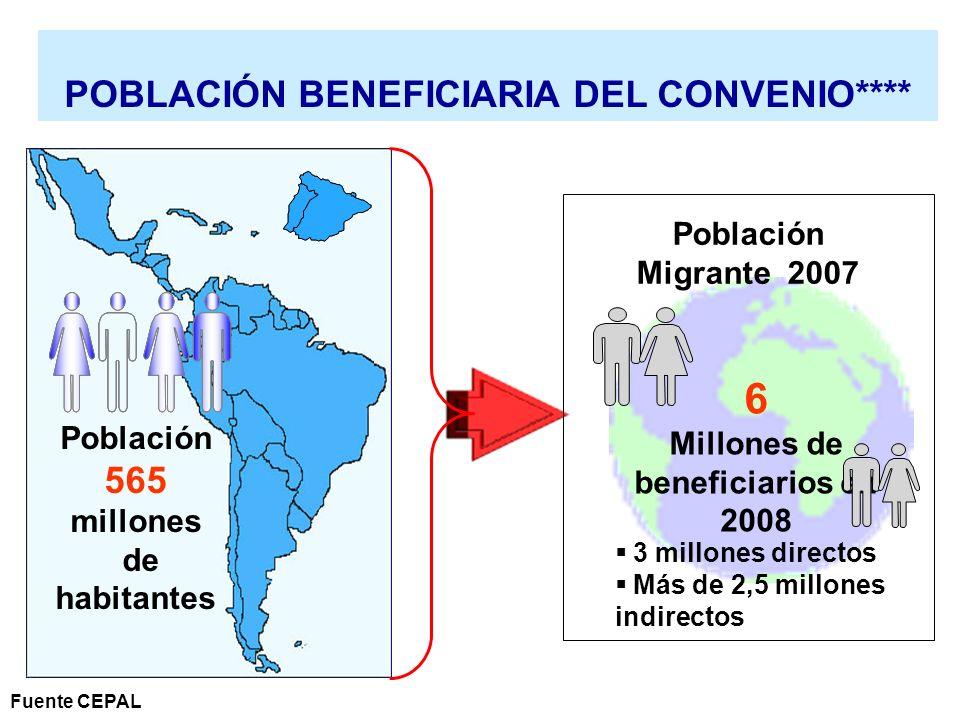 POBLACIÓN BENEFICIARIA DEL CONVENIO**** Población 565 millones de habitantes 6 Millones de beneficiarios en 2008 3 millones directos Más de 2,5 millon