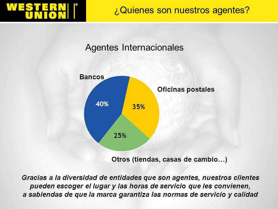 Agentes Internacionales Bancos 40% Oficinas postales 35% Otros (tiendas, casas de cambio…) 25% Gracias a la diversidad de entidades que son agentes, n