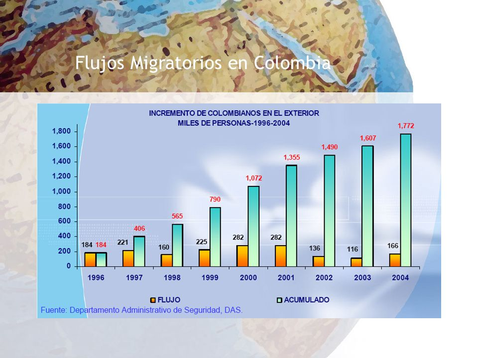 Flujos Migratorios en Colombia