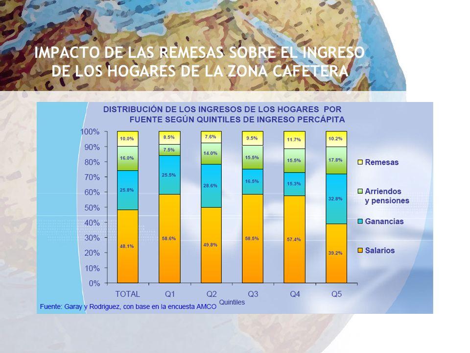 IMPACTO DE LAS REMESAS SOBRE EL INGRESO DE LOS HOGARES DE LA ZONA CAFETERA