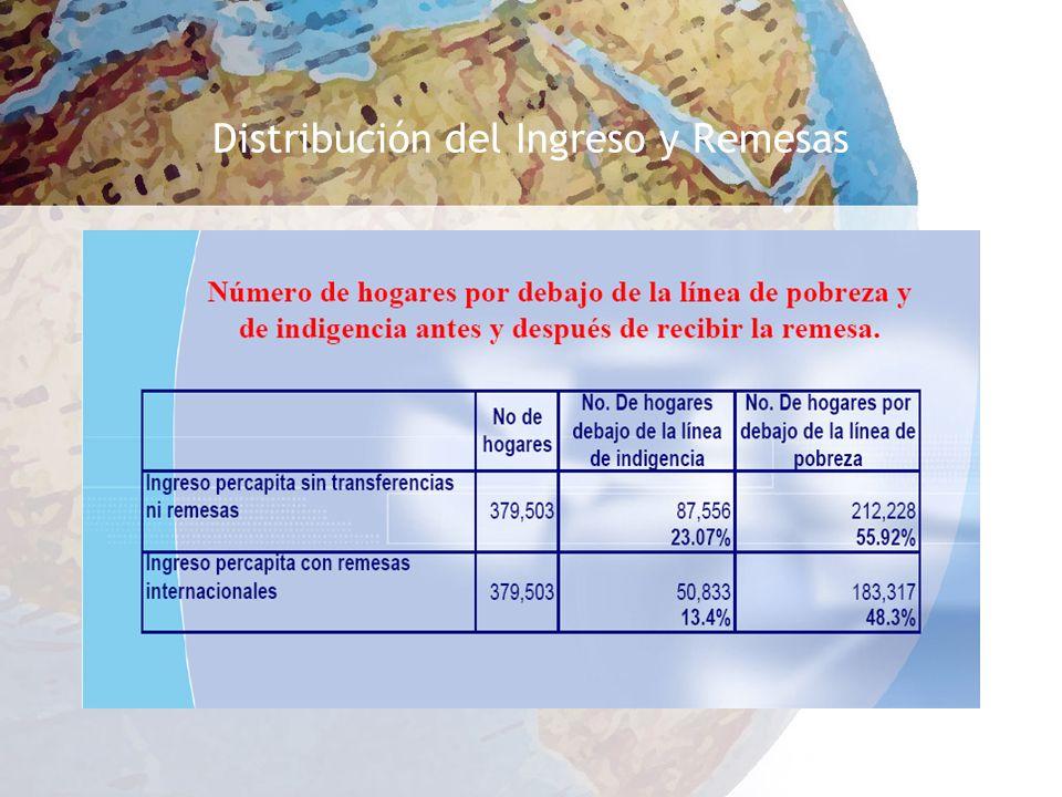 Distribución del Ingreso y Remesas