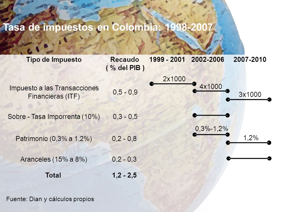 Tasa de impuestos en Colombia: 1998-2007 Tipo de ImpuestoRecaudo 1999 - 20012002-20062007-2010 ( % del PIB ) Sobre - Tasa Imporrenta (10%) 0,3 - 0,5 Aranceles (15% a 8%)0,2 - 0,3 Total1,2 - 2,5 0,5 - 0,9 Impuesto a las Transacciones Financieras (ITF) Patrimonio (0,3% a 1,2%)0,2 - 0,8 2x1000 4x1000 3x1000 0,3%-1,2% 1,2% Fuente: Dian y cálculos propios