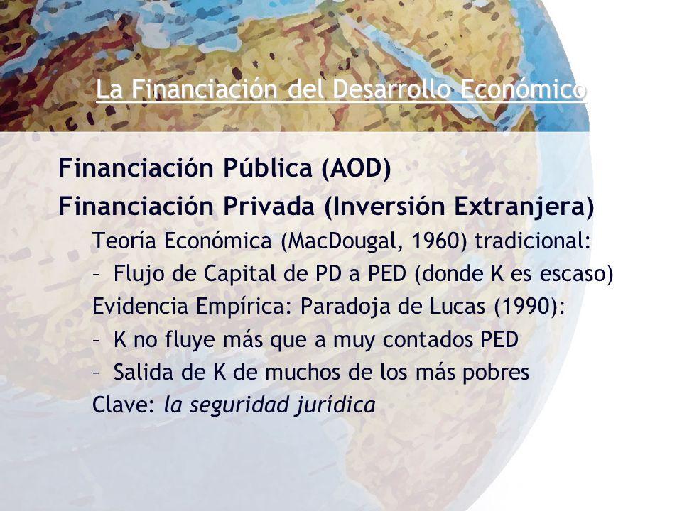 La Financiación del Desarrollo Económico Financiación Pública (AOD) Financiación Privada (Inversión Extranjera) Teoría Económica (MacDougal, 1960) tradicional: –Flujo de Capital de PD a PED (donde K es escaso) Evidencia Empírica: Paradoja de Lucas (1990): –K no fluye más que a muy contados PED –Salida de K de muchos de los más pobres Clave: la seguridad jurídica