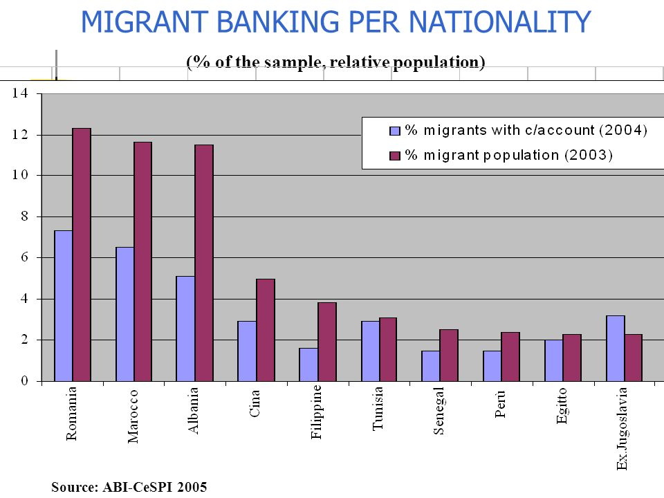 1,39 1,28 0,93 0,87 0,62 0,60 0,59 0,580,56 0,440,42 INDICATOR ON BANKING PROPENSITY PER NATIONALITY Fonte: ABI-CeSPI 2005