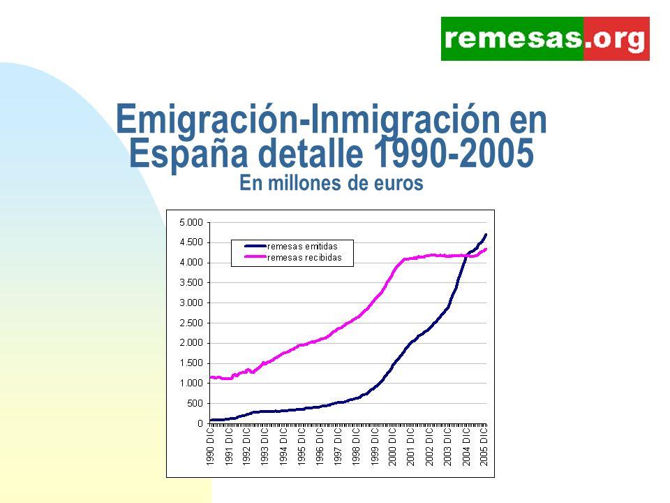 España, destinos de remesas