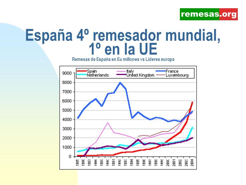 Inmigrantes, remesas y desarrollo Presentación de Iñigo Moré www.remesas.org admin@remesas.org