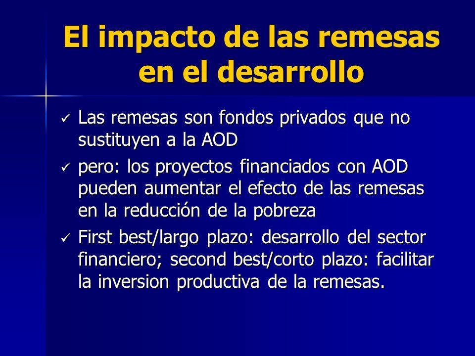 El impacto de las remesas en el desarrollo Las remesas son fondos privados que no sustituyen a la AOD Las remesas son fondos privados que no sustituyen a la AOD pero: los proyectos financiados con AOD pueden aumentar el efecto de las remesas en la reducción de la pobreza pero: los proyectos financiados con AOD pueden aumentar el efecto de las remesas en la reducción de la pobreza First best/largo plazo: desarrollo del sector financiero; second best/corto plazo: facilitar la inversion productiva de la remesas.