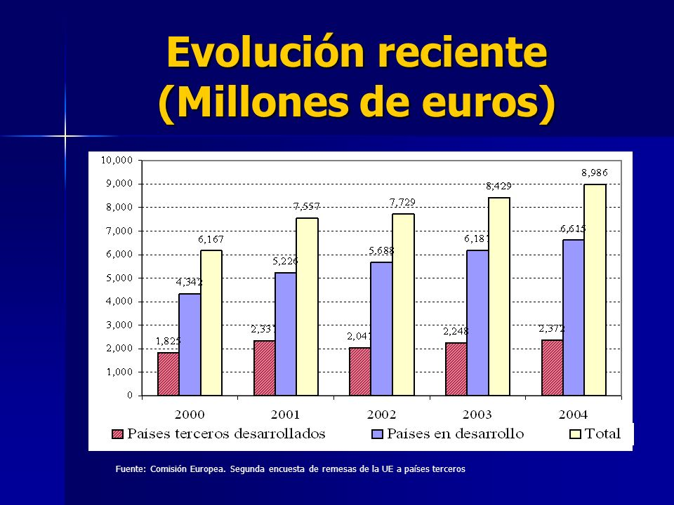 Evolución reciente (Millones de euros) Fuente: Comisión Europea.