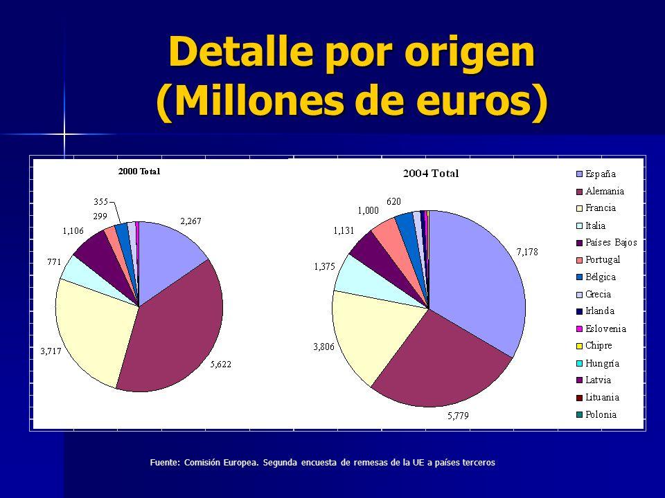 Detalle por destino (Millones de euros) Fuente: Comisión Europea.