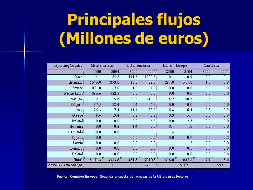Principales flujos (Millones de euros) Fuente: Comisión Europea.