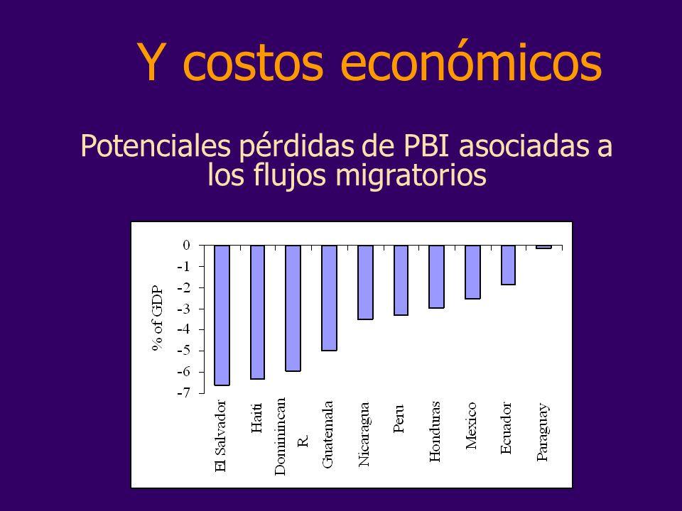Y costos económicos Potenciales pérdidas de PBI asociadas a los flujos migratorios