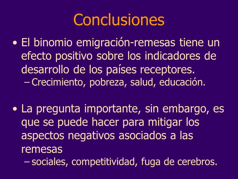 Conclusiones El binomio emigración-remesas tiene un efecto positivo sobre los indicadores de desarrollo de los países receptores. –Crecimiento, pobrez