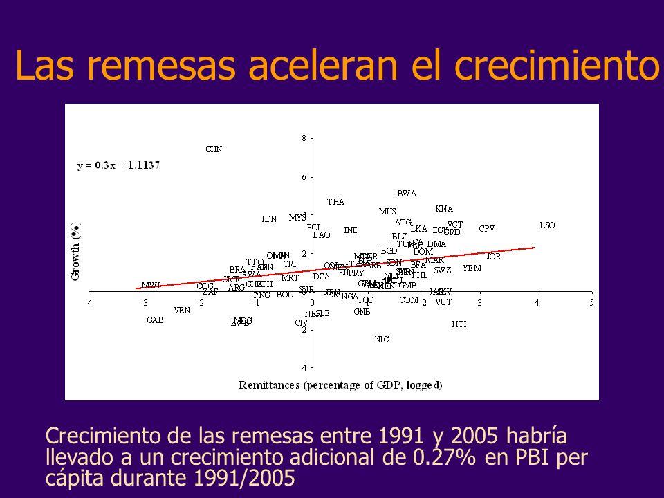 Las remesas aceleran el crecimiento Crecimiento de las remesas entre 1991 y 2005 habría llevado a un crecimiento adicional de 0.27% en PBI per cápita durante 1991/2005