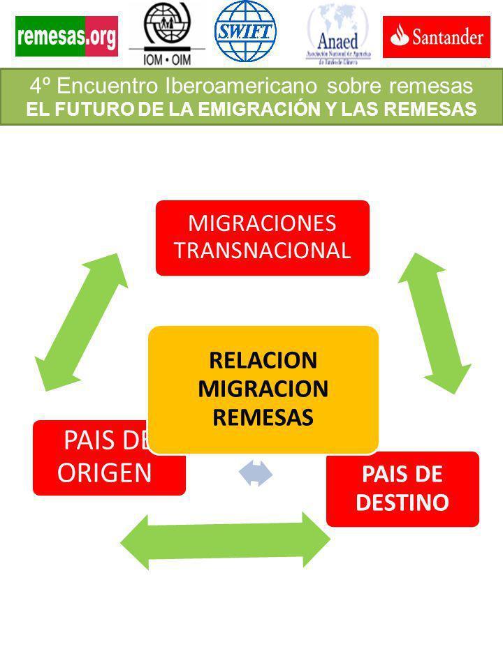 MIGRACIONES TRANSNACIONAL PAIS DE DESTINO PAIS DE ORIGEN RELACION MIGRACION REMESAS 4º Encuentro Iberoamericano sobre remesas EL FUTURO DE LA EMIGRACI